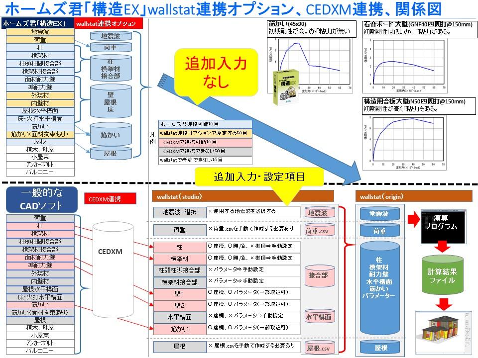 wallstatとの連携比較図(ホームズ君wallstat連携とCEDXM連携)