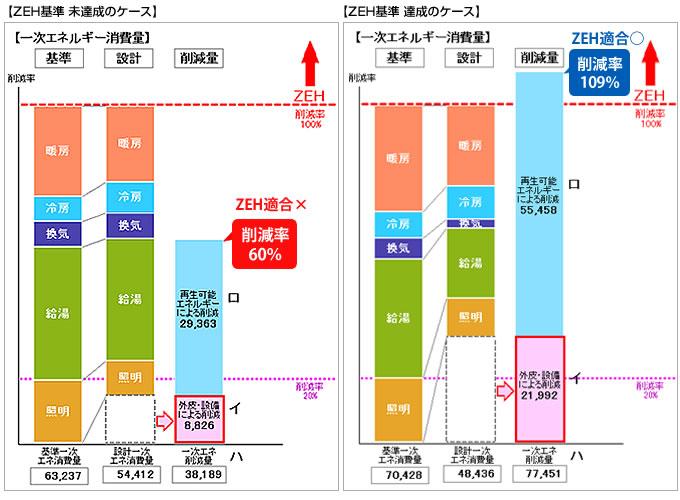 ネット・ゼロ・エネルギー・ハウス(ZEH)の達成度を表示
