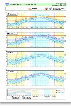室温・暖冷房負荷シミュレーション(室温)