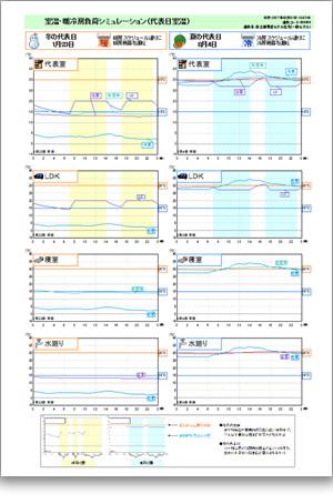 室温・暖冷房負荷シミュレーション(代表日室温)