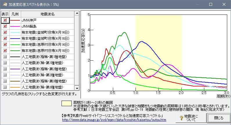 各地震波の加速度応答スペクトル表示