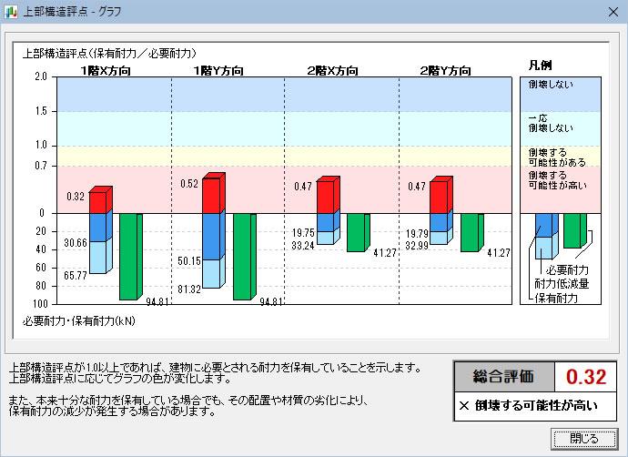 一般診断 グラフ