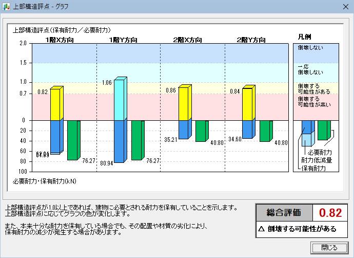 精密診断 グラフ表示